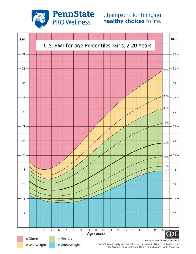 Girls BMI Chart