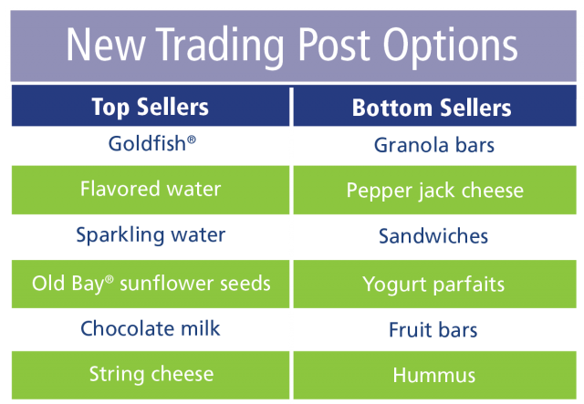 new trading post options